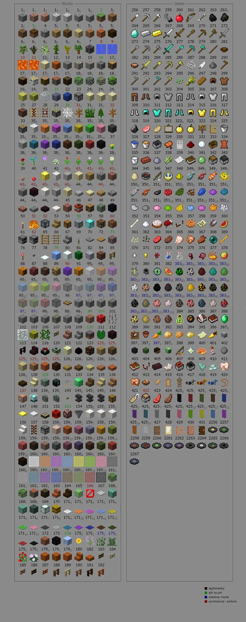 Minecraft id chart 1.8 items and blocks