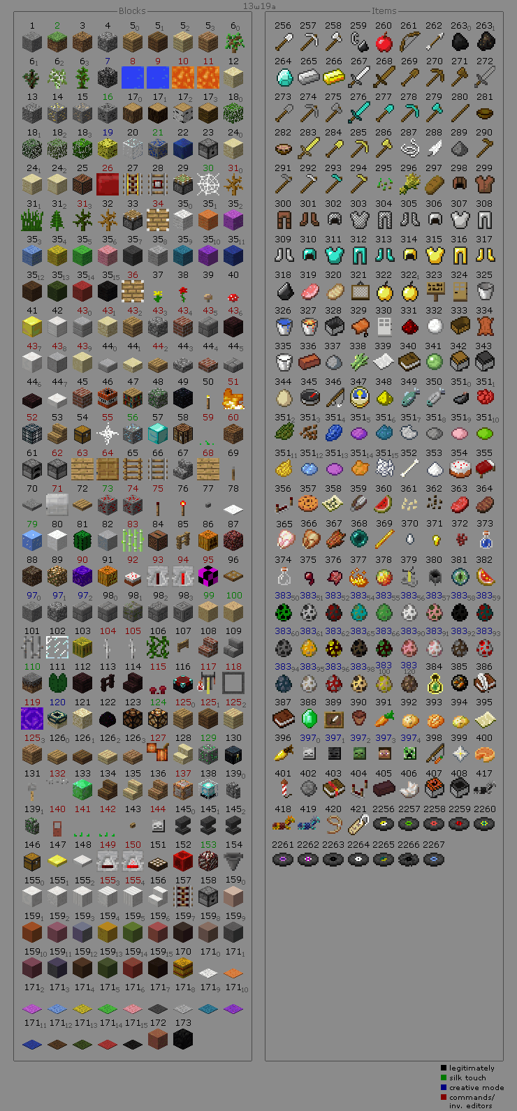 Minecraft data value item id list chart