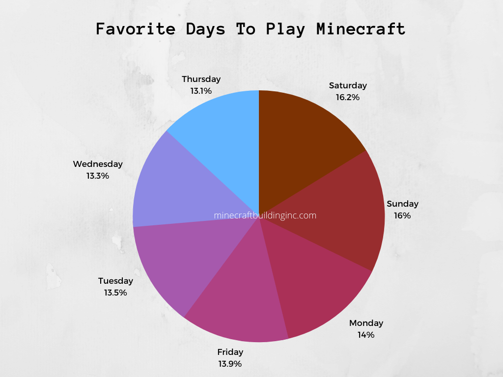 Favorite Days To Play Minecraft