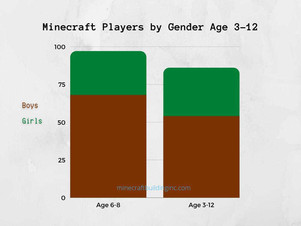 Minecraft Players by Gender Age 3-12